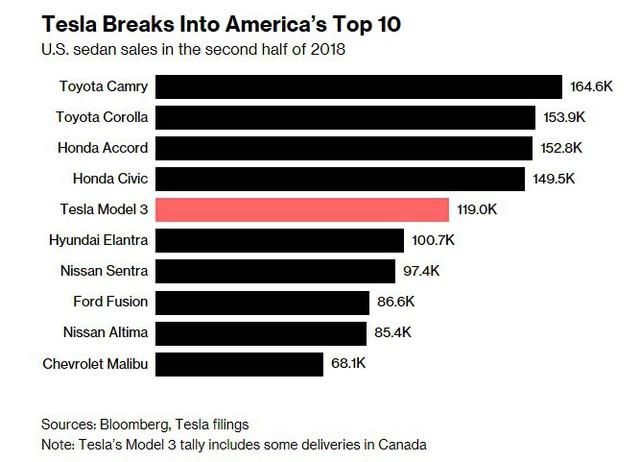 Chân trời mới sau địa ngục 2018 của Tesla: Xe phân phối được nhiều hơn, đã có dòng tiền vào chứ không chỉ đi ra, Elon Musk cũng bớt quậy - Ảnh 2.