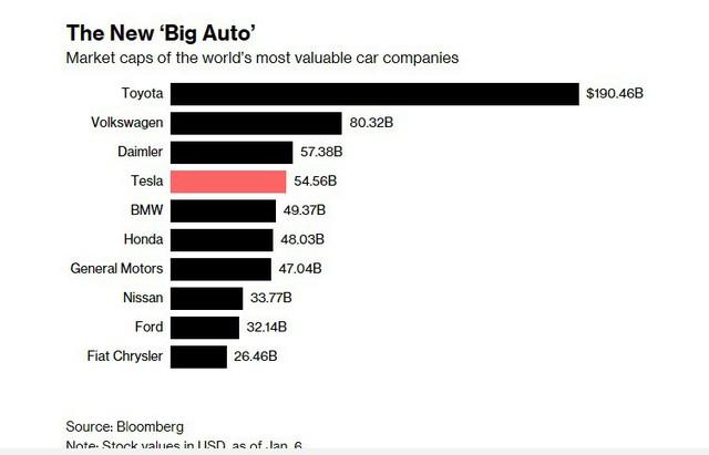 Chân trời mới sau địa ngục 2018 của Tesla: Xe phân phối được nhiều hơn, đã có dòng tiền vào chứ không chỉ đi ra, Elon Musk cũng bớt quậy - Ảnh 3.