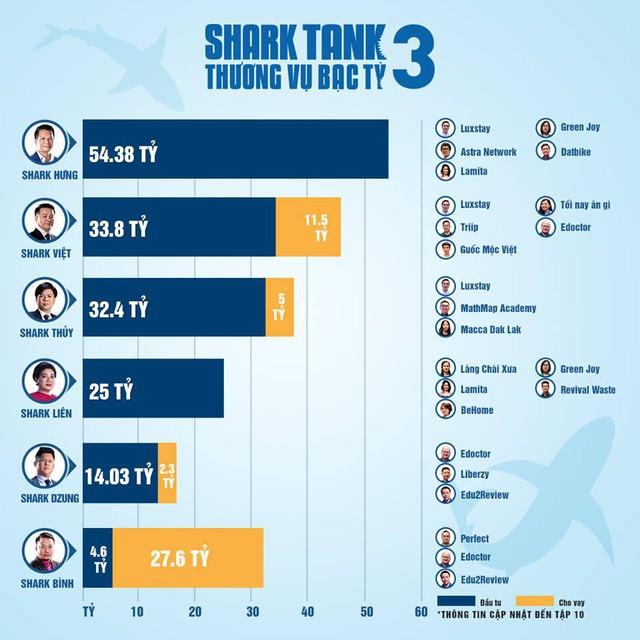 Shark Tri kỷ nay đã thành Bank Tank: Cá mập hay vỗ mặt startup ngáo giá chỉ đầu tư 4,6 tỷ đồng nhưng cho vay tới 27,6 tỷ đồng sau 5 tập ngồi ghế nóng - Ảnh 1.
