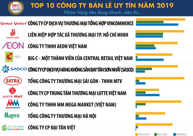 Top 10 công ty bán lẻ uy tín Việt Nam: VinMart xếp đầu bảng, Saigon Co.op đã vượt BigC vươn lên số 2 - Ảnh 1.