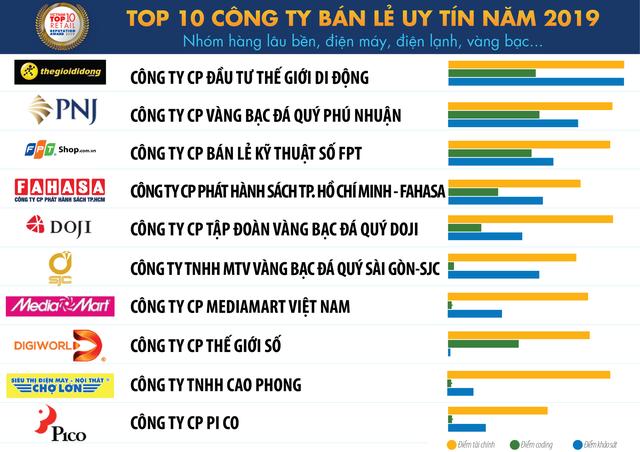 Top 10 công ty bán lẻ uy tín Việt Nam: VinMart xếp đầu bảng, Saigon Co.op đã vượt BigC vươn lên số 2 - Ảnh 2.