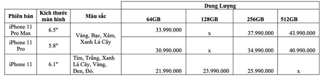 iPhone 11 nhận hơn 21.000 đơn hàng tại Việt Nam sau 1 tháng ra mắt - Ảnh 1.