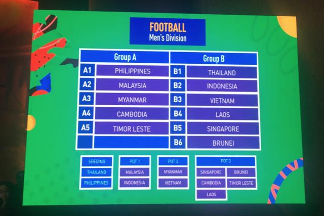 U22 Việt Nam vào bảng tử thần SEA Games 2019, giáp mặt Thái Lan - Ảnh 1.