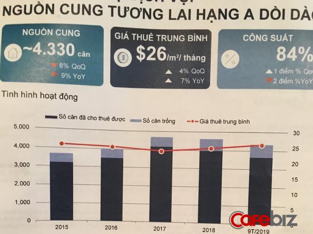 Savills: Đây là giai đoạn vàng để đầu tư căn hộ dịch vụ tại Hà Nội, nhờ ảnh hưởng của chiến tranh thương mại Mỹ Trung - Ảnh 1.