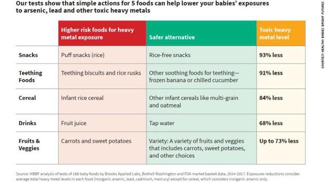 CNN công bố báo cáo điều tra tại Mỹ: 160/168 mẫu thử thực phẩm cho trẻ sơ sinh nhiễm kim loại, nguy cơ ảnh hưởng đến sự phát triển não bộ của trẻ - Ảnh 1.