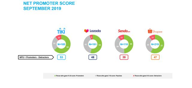 """Giải quyết được 3 """"điểm đau"""", Tiki trở thành sàn TMĐT có chỉ số đo lường sự hài lòng của khách hàng cao nhất trong tháng 9 - Ảnh 1."""