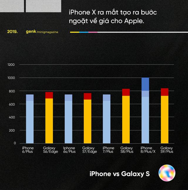 Những biểu đồ này cho thấy vì sao những chiếc Android giá khủng như Galaxy Fold, Mi Mix Alpha hay Mate X là chìa khóa đánh bại Apple - Ảnh 2.