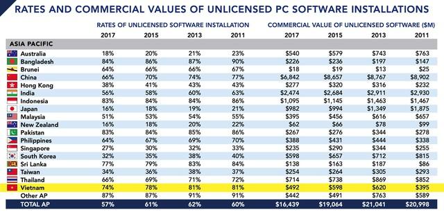 Việt Nam có tới 74% phần mềm đang sử dụng là trái phép, tỷ lệ cao nhất nhì Đông Nam Á - Ảnh 1.