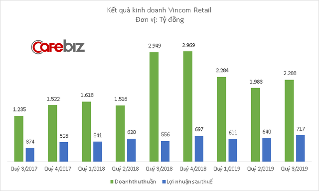 Doanh thu giảm nhưng Vincom Retail vẫn báo lãi tăng 30% trong quý 3, đạt 717 tỷ đồng - Ảnh 1.