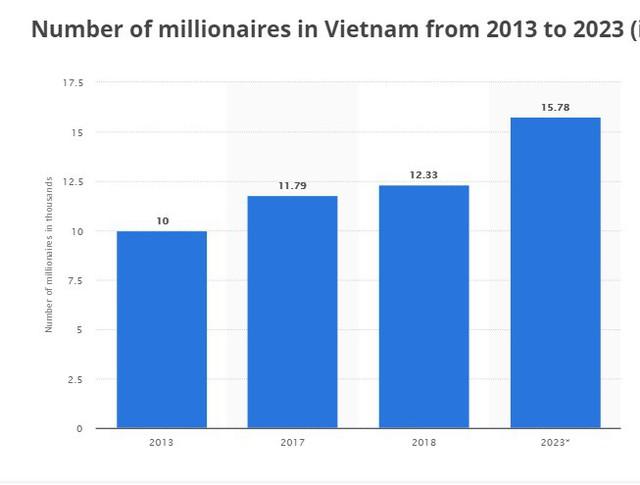 Năm 2023, Việt Nam sẽ có hơn 15.000 triệu phú - Ảnh 1.
