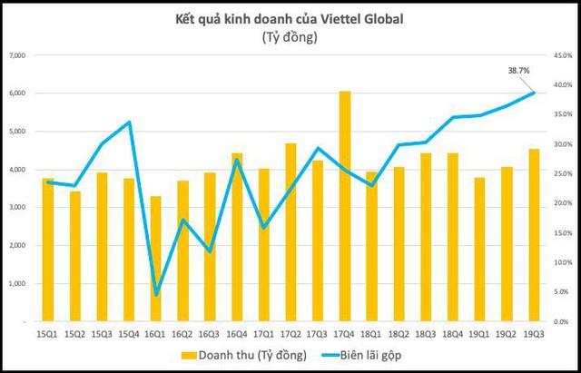 Viettel Global: Lợi nhuận trước thuế 9 tháng đầu năm đạt 1.548 tỷ đồng, biên lãi gộp quý 3 lên gần 40% - Ảnh 1.
