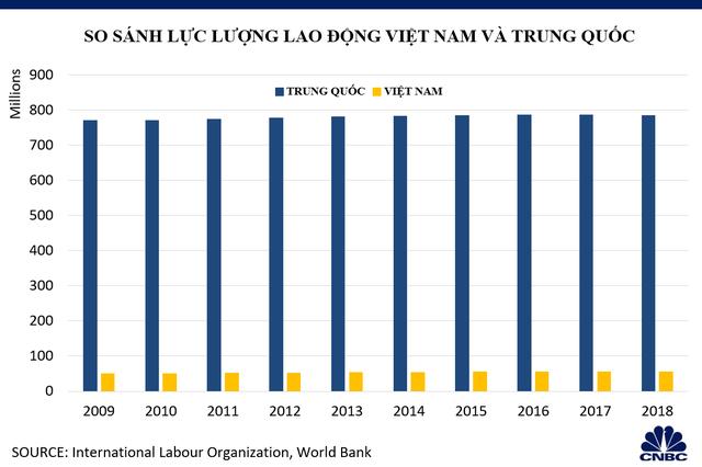 Khả năng thay thế Trung Quốc thành trung tâm sản xuất toàn cầu của Việt Nam đến đâu? - Ảnh 4.