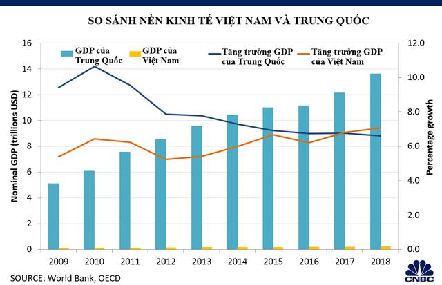 Khả năng thay thế Trung Quốc thành trung tâm sản xuất toàn cầu của Việt Nam đến đâu? - Ảnh 6.