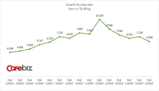 Doanh thu Hoa Sen xuống thấp nhất 10 quý, không hoàn thành kế hoạch 2019 dù đã đặt chỉ tiêu tăng trưởng âm - Ảnh 1.