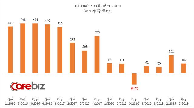 Doanh thu Hoa Sen xuống thấp nhất 10 quý, không hoàn thành kế hoạch 2019 dù đã đặt chỉ tiêu tăng trưởng âm - Ảnh 2.