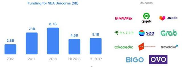 """Trong 4 năm, 37 tỷ USD vốn được rót, 3.000 startup internet mọc lên tại Đông Nam Á nhưng chỉ có 11 unicorn, 1 kỳ lân đến từ Việt Nam, Tiki và Sendo lọt top """"triển vọng"""" - Ảnh 1."""