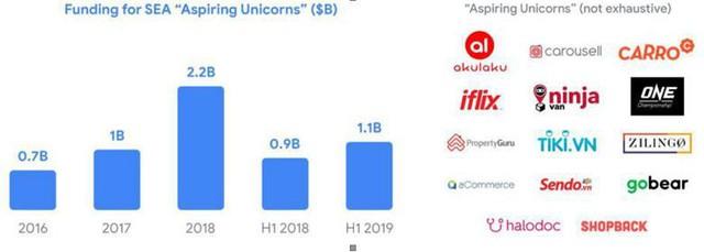 """Trong 4 năm, 37 tỷ USD vốn được rót, 3.000 startup internet mọc lên tại Đông Nam Á nhưng chỉ có 11 unicorn, 1 kỳ lân đến từ Việt Nam, Tiki và Sendo lọt top """"triển vọng"""" - Ảnh 3."""