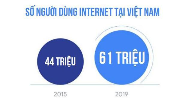 Báo cáo Google: Việt Nam đứng đầu ĐNÁ về phát triển kinh tế Internet, với các mũi nhọn Thương mại điện tử, Đặt xe và Sơn Tùng M-TP - Ảnh 2.