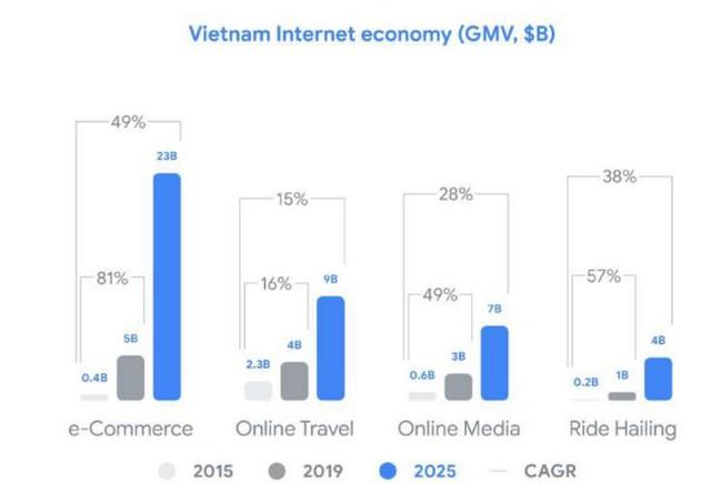 Báo cáo Google: Việt Nam đứng đầu ĐNÁ về phát triển kinh tế Internet, với các mũi nhọn Thương mại điện tử, Đặt xe và Sơn Tùng M-TP - Ảnh 5.