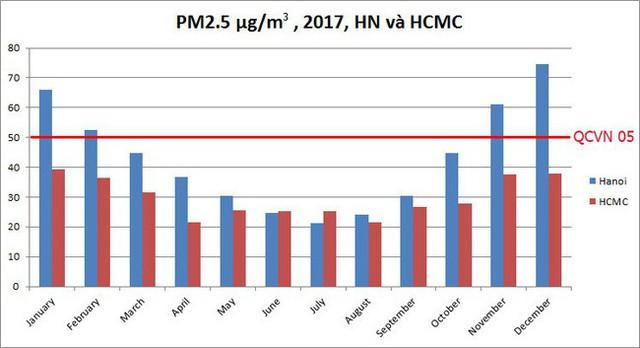 Chuyên gia môi trường giải thích các nguồn gây ra ô nhiễm không khí, một trong số đó là thời tiết - Ảnh 2.