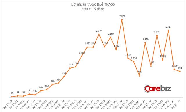 Ô tô vẫn bán chạy, nhưng các loại chi phí rủ nhau tăng vọt, kéo lợi nhuận của Thaco xuống thấp kỷ lục - Ảnh 2.
