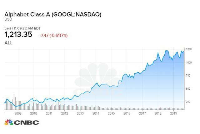Nhà đầu tư lãi bao nhiêu nếu mua cổ phiếu Google 10 năm trước? - Ảnh 1.