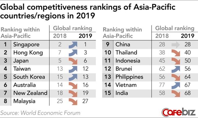 Việt Nam trở thành điểm sáng nhất thế giới về tăng trưởng cạnh tranh, Singapore vượt Mỹ trong top 1 - Ảnh 1.
