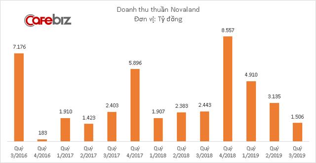 Ông lớn bất động sản Novaland báo doanh thu thấp nhất 2 năm, 9 tháng hoàn thành 1/3 kế hoạch lợi nhuận 2019 - Ảnh 1.
