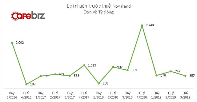 Ông lớn bất động sản Novaland báo doanh thu thấp nhất 2 năm, 9 tháng hoàn thành 1/3 kế hoạch lợi nhuận 2019 - Ảnh 2.