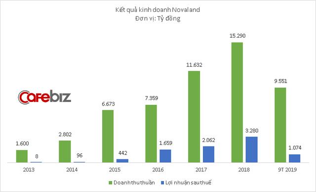 Ông lớn bất động sản Novaland báo doanh thu thấp nhất 2 năm, 9 tháng hoàn thành 1/3 kế hoạch lợi nhuận 2019 - Ảnh 3.