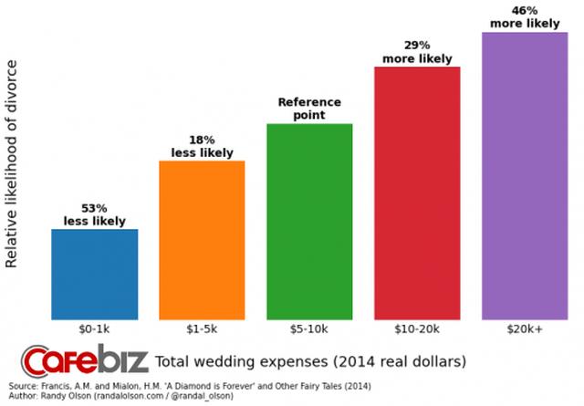 Tại sao cưới càng to càng dễ ly hôn? - Ảnh 2.