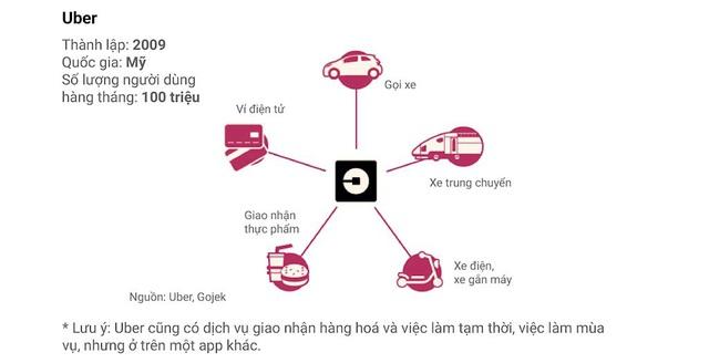 """Gió đổi chiều: Uber muốn trở thành """"Gojek của phương Tây"""" - Ảnh 3."""