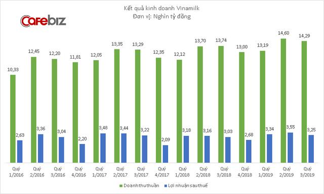 Sữa bột thành công rực rỡ tại Trung Đông, Vinamilk có tỷ suất lợi nhuận lên tới 63% - Ảnh 1.