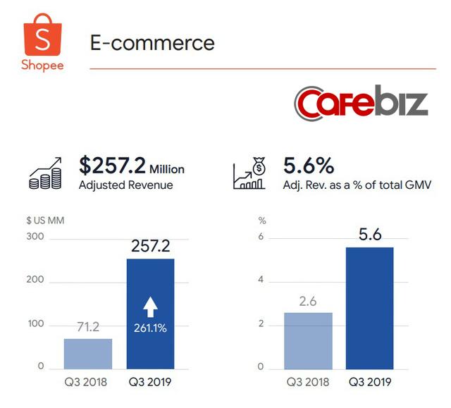 Mỗi ngày trung bình xử lý 3,5 triệu đơn hàng, Shopee vẫn thua lỗ hơn 200 triệu USD/quý, là nguyên nhân chính kéo tụt phong độ của cả tập đoàn mẹ - Ảnh 1.