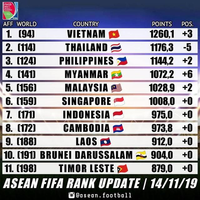 Việt Nam tiến gần thứ hạng lịch sử, bỏ xa Thái Lan 20 bậc trên BXH FIFA - Ảnh 1.