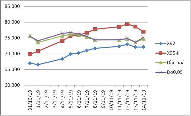 Giá xăng tăng cao nhất 351 đồng/lít, dầu đồng loạt giảm - Ảnh 1.