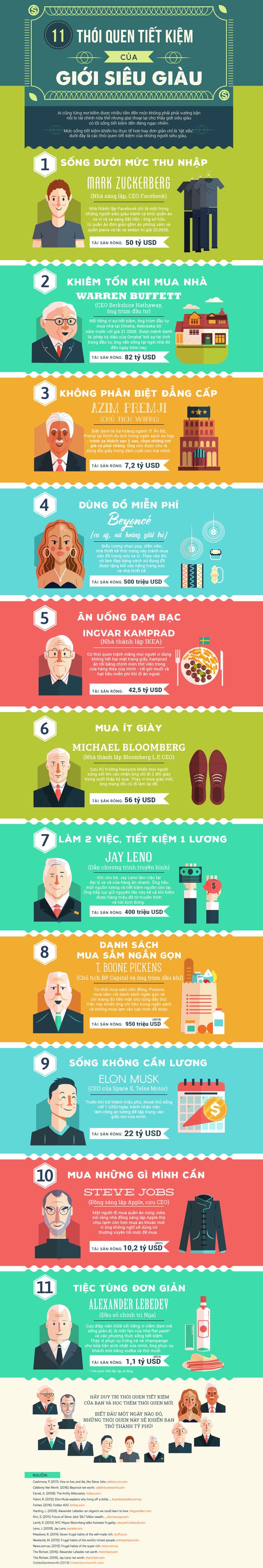 11 thói quen tiết kiệm của giới siêu giàu ai cũng có thể học được - Ảnh 1.