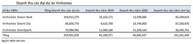 Vingroup sẽ kiếm hơn 11 tỷ USD từ 3 đại dự án, có kế hoạch triển khai thêm 20 dự án mới trong 10-15 năm tới - Ảnh 4.