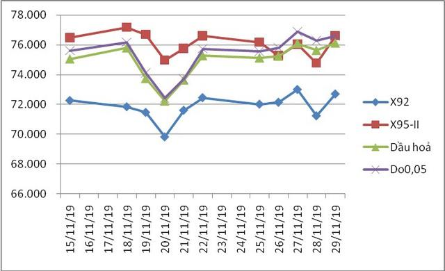 Xăng tiếp tục tăng giá lên 21.079 đồng/lít - Ảnh 1.