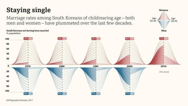 Nghịch lý dân số ở Hàn Quốc - Ảnh 2.