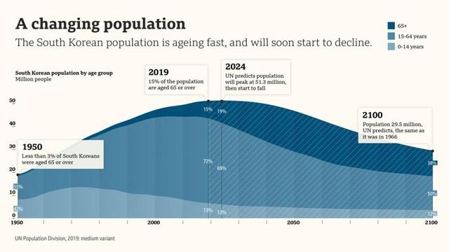 Nghịch lý dân số ở Hàn Quốc - Ảnh 4.