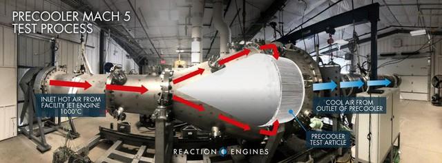 [Bài tối] Đột phá chưa từng có: Thử nghiệm thành công động cơ Mach 5, chỉ mất 11 phút để đi hết quãng đường Hà Nội - Tp. Hồ Chí Minh - Ảnh 2.