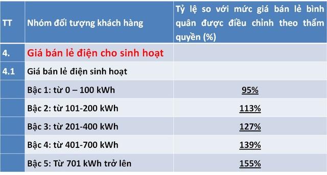 Điều chỉnh giá điện mới, lương trên 15 triệu, dùng hơn 200 số hưởng lợi - Ảnh 1.