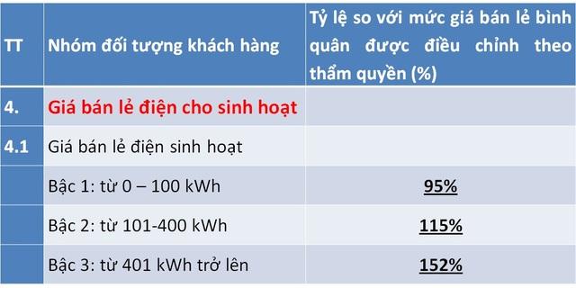 Điều chỉnh giá điện mới, lương trên 15 triệu, dùng hơn 200 số hưởng lợi - Ảnh 2.