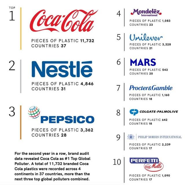 Coca-Cola là thủ phạm gây ô nhiễm rác thải nhựa nhiều nhất thế giới, nhiều hơn tổng rác nhựa của Nestle, PepsiCo và Mondelez cộng lại - Ảnh 1.