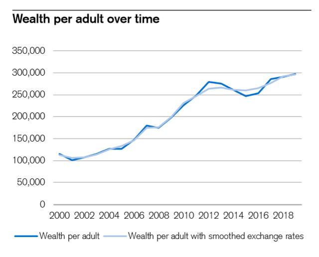 Một nửa dân số Singapore nằm trong nhóm 10% giàu nhất thế giới - Ảnh 1.