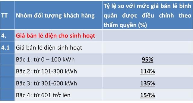 Điều chỉnh giá điện mới, lương trên 15 triệu, dùng hơn 200 số hưởng lợi - Ảnh 3.