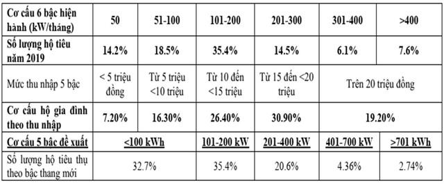 Điều chỉnh giá điện mới, lương trên 15 triệu, dùng hơn 200 số hưởng lợi - Ảnh 5.