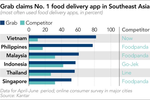 Cũng được Softbank đầu tư, tung hô như một ngôi sao, lĩnh vực hoạt động gần như giống hoàn toàn, liệu tương lai Grab có mờ mịt như Uber? - Ảnh 1.