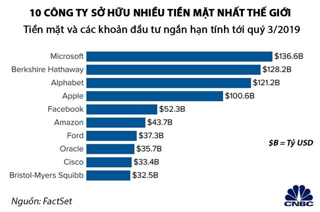 Công ty Mỹ nào ngồi trên đống tiền mặt lớn nhất? - Ảnh 1.